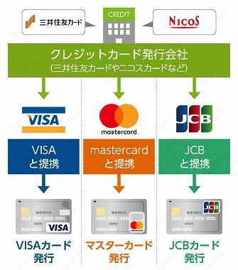 クレジットカード 発行会社 ランキング 掲載されている発行会社の実態